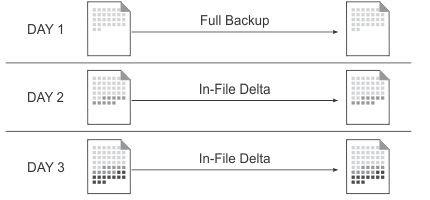 Công nghệ In-File Delta giúp giảm dung lượng dữ liệu