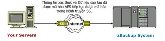 zBackup bảo mật kết nối Internet bằng SSL