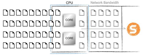 Hỗ trợ xử lý Multi-threading