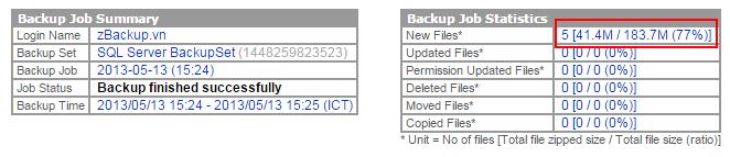 zBackup hỗ trợ nén SQL Server rât tốt