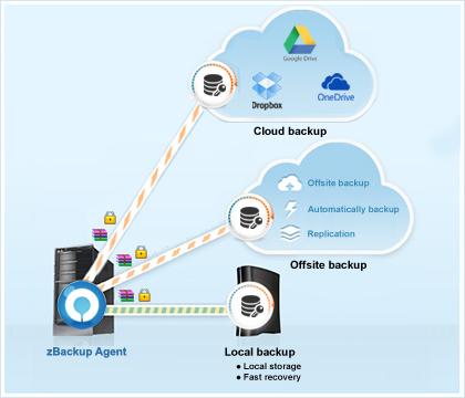 zBackup cung cấp giải pháp sao lưu theo mô hình Hybrid Backup (Cloud+Offsite+Local Backup)
